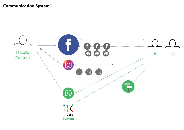 Communication System Strategy 1