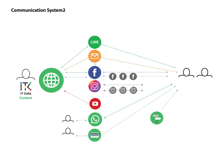 Communication System Strategy 2