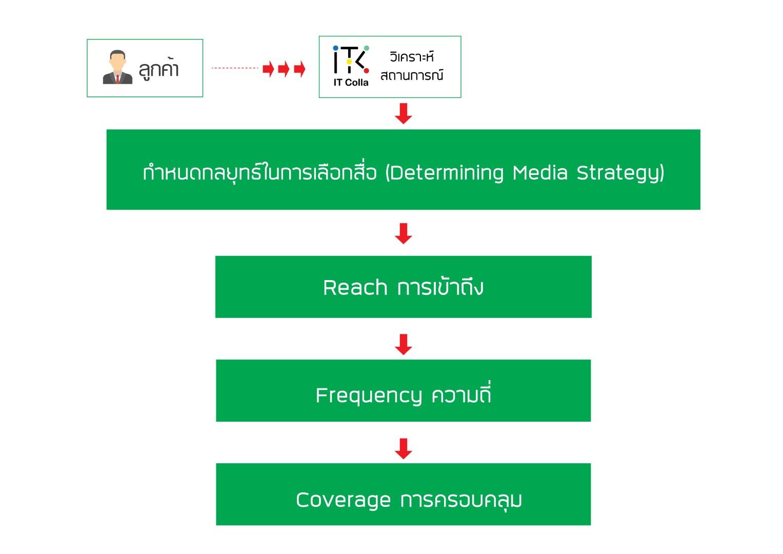 Determining Media Strategy