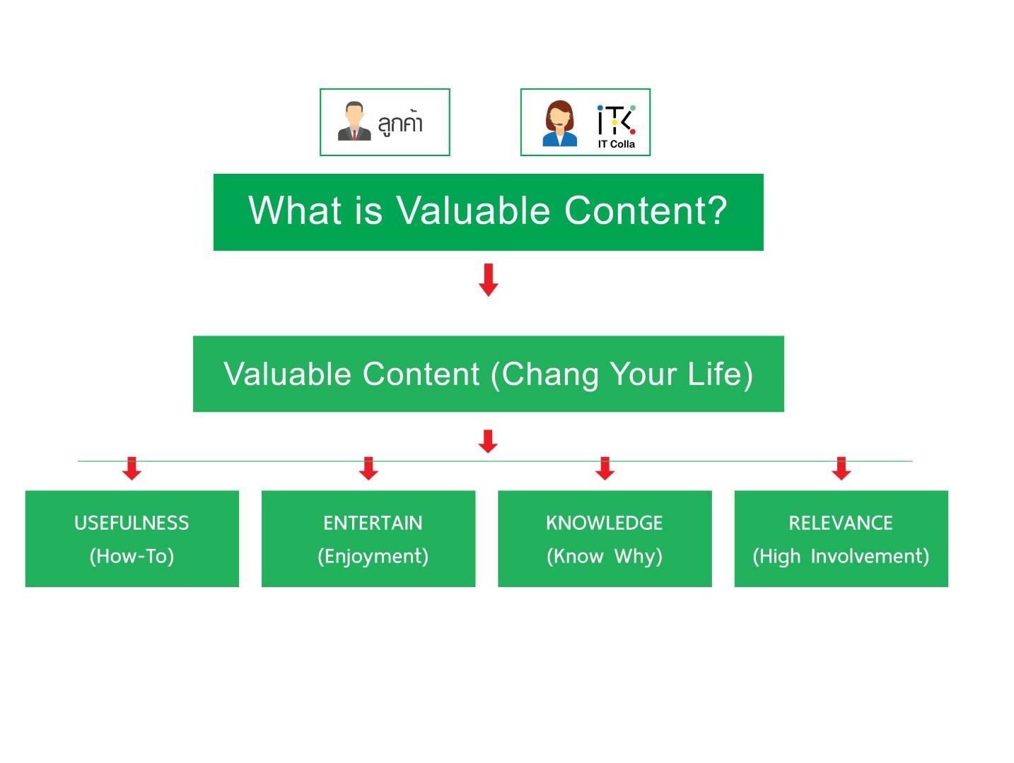 Content Marketing itcolla