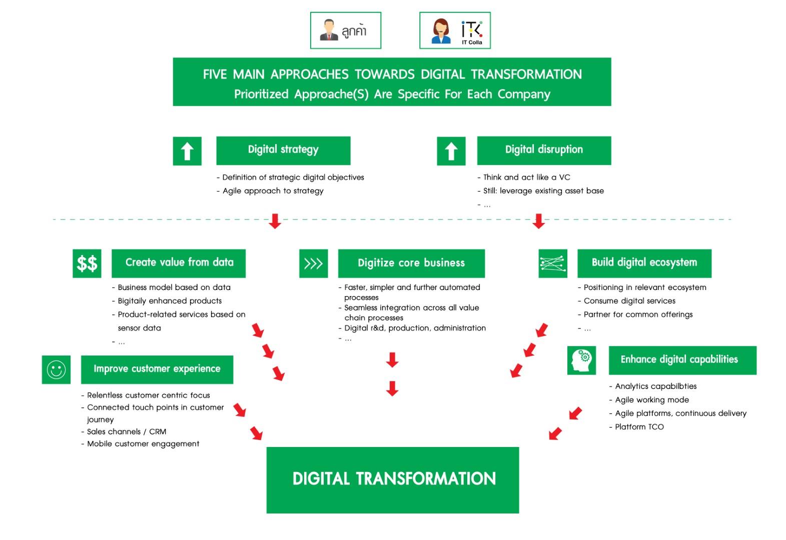 digital transformation itcolla